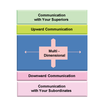 what communication channels are appropriate explain Formulate questions appropriate for communication scholarship political communication – how we can explain the communicative activity of citizens.